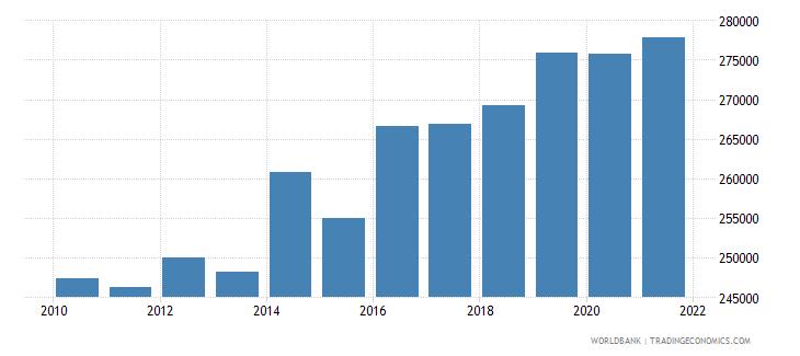 greenland gdp per capita constant lcu wb data