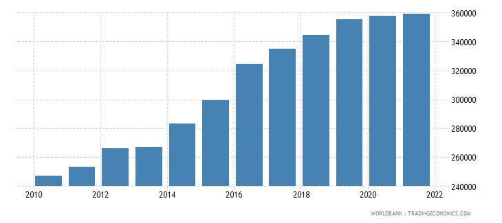 greenland gdp per capita current lcu wb data