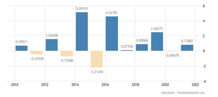 greenland gdp per capita growth annual percent wb data