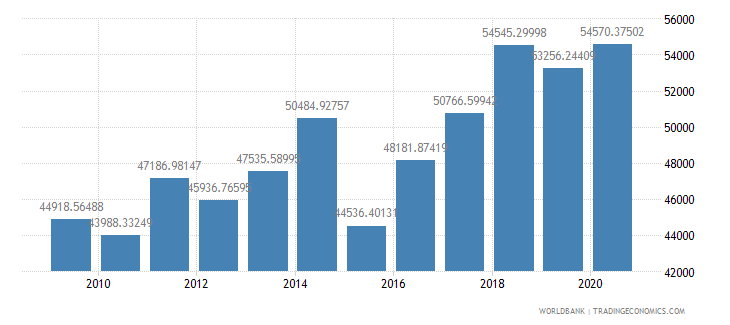 greenland gdp per capita us dollar wb data