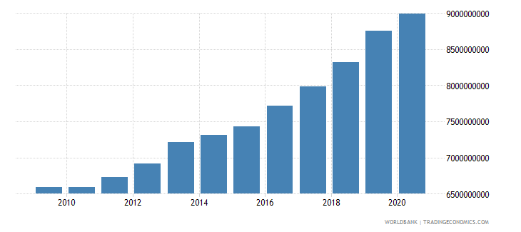 greenland general government final consumption expenditure current lcu wb data