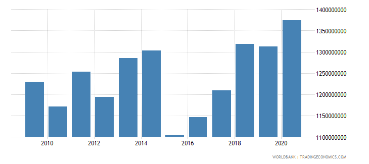 greenland general government final consumption expenditure current us$ wb data
