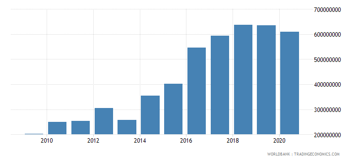 greenland gross domestic savings current us$ wb data