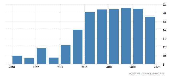 greenland gross domestic savings percent of gdp wb data