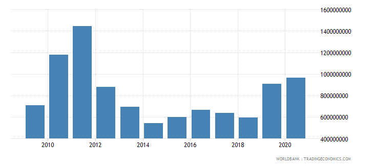 greenland gross fixed capital formation constant 2000 us$ wb data