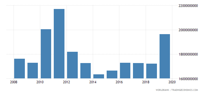 greenland gross national expenditure constant lcu wb data