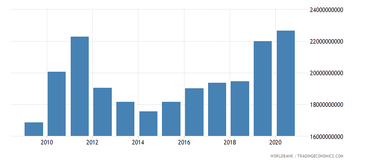 greenland gross national expenditure current lcu wb data