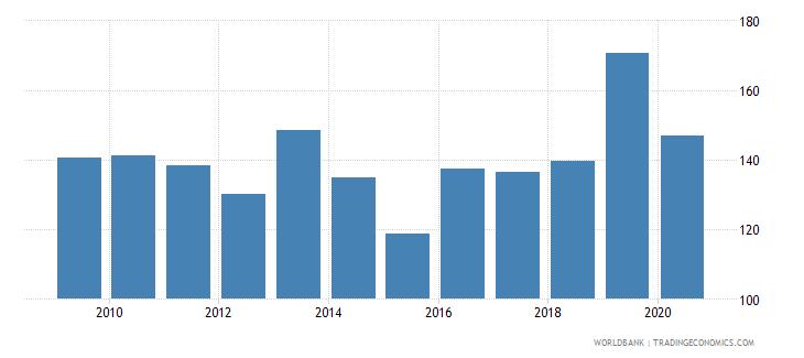 greenland import volume index 2000  100 wb data