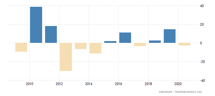 greenland imports of goods and services annual percent growth wb data
