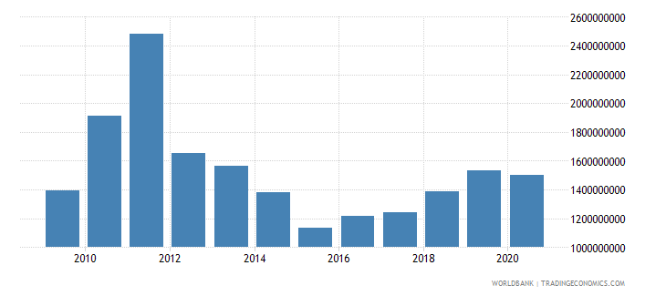 greenland imports of goods and services current us$ wb data
