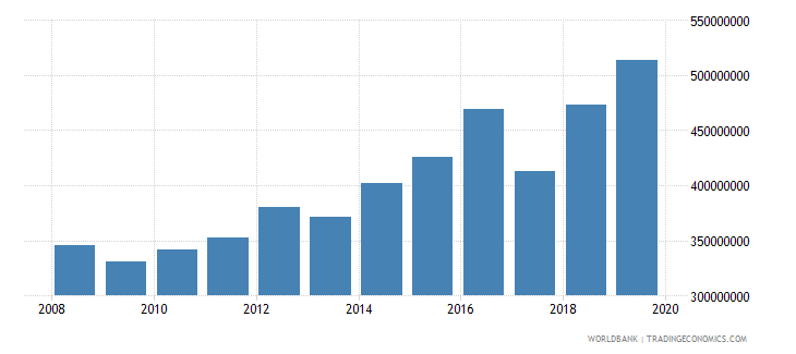 greenland industry value added constant 2000 us$ wb data