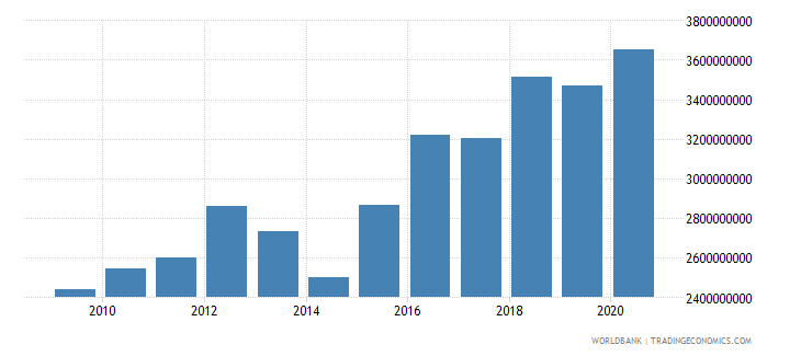 greenland industry value added current lcu wb data