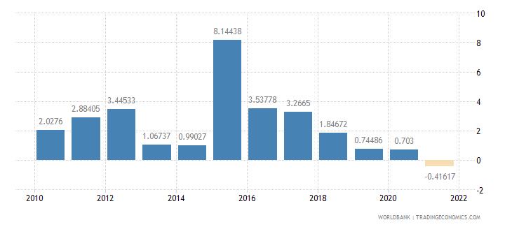 greenland inflation gdp deflator annual percent wb data