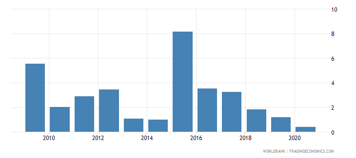 greenland inflation gdp deflator linked series annual percent wb data