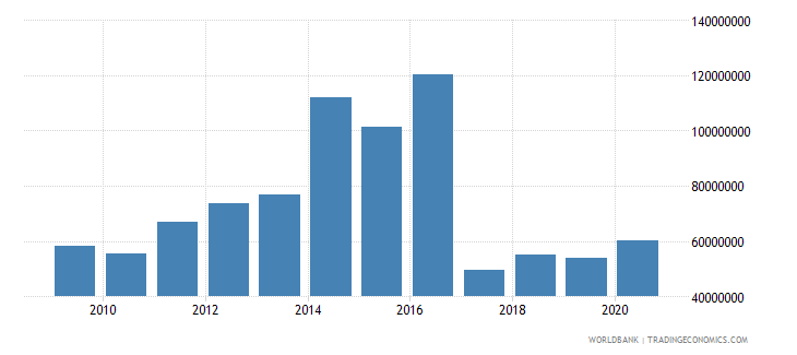 greenland manufacturing value added constant 2000 us$ wb data