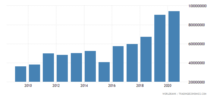 greenland merchandise exports by the reporting economy us dollar wb data