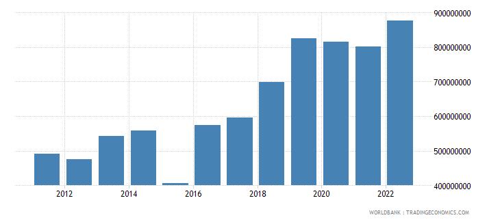 greenland merchandise exports us dollar wb data