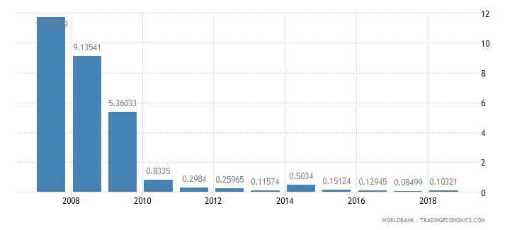 greenland ores and metals exports percent of merchandise exports wb data