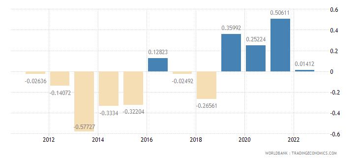 greenland population growth annual percent wb data