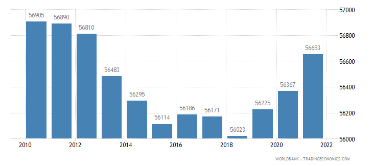 greenland population total wb data