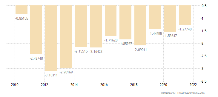 greenland rural population growth annual percent wb data