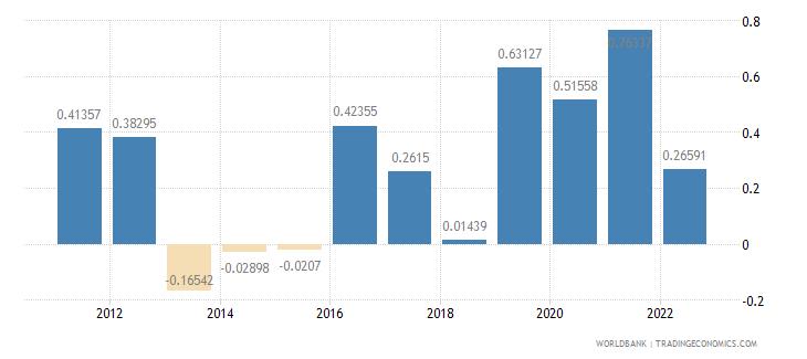 greenland urban population growth annual percent wb data