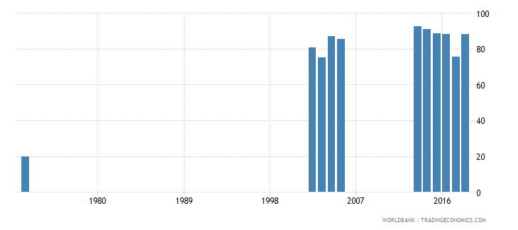 grenada adjusted net enrolment rate lower secondary both sexes percent wb data