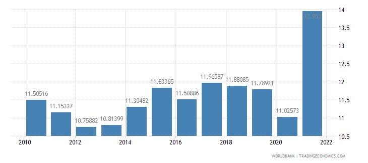 grenada adjusted savings consumption of fixed capital percent of gni wb data