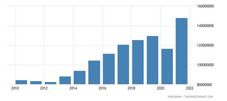 grenada adjusted savings consumption of fixed capital us dollar wb data