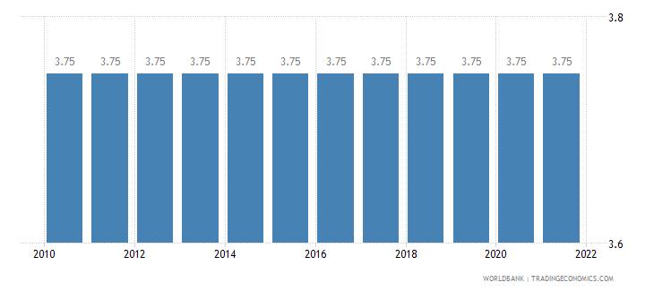 grenada adjusted savings education expenditure percent of gni wb data