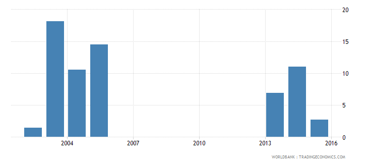 grenada adolescents out of school female percent of female lower secondary school age wb data