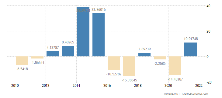 grenada agriculture value added annual percent growth wb data