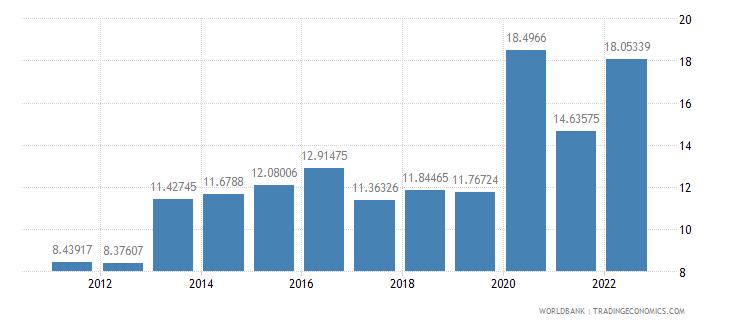 grenada bank liquid reserves to bank assets ratio percent wb data