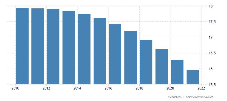 grenada birth rate crude per 1 000 people wb data