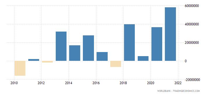 grenada changes in net reserves bop us dollar wb data