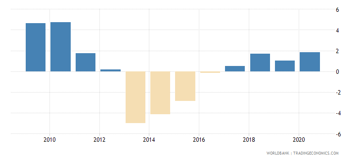 grenada claims on private sector annual growth as percent of broad money wb data