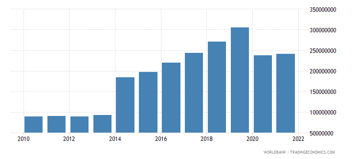 grenada commercial service imports us dollar wb data