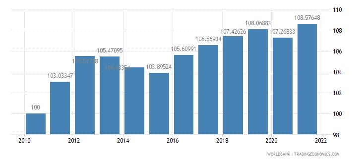 grenada consumer price index 2005  100 wb data