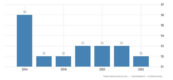 Grenada Corruption Index