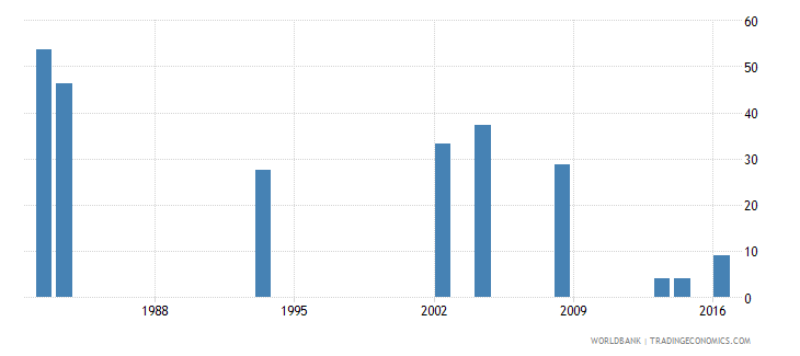 grenada cumulative drop out rate to the last grade of lower secondary general education female percent wb data