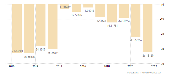 grenada current account balance percent of gdp wb data