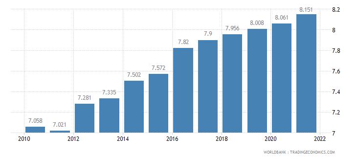 grenada death rate crude per 1 000 people wb data