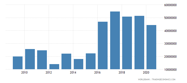 grenada debt service on external debt public and publicly guaranteed ppg tds us dollar wb data