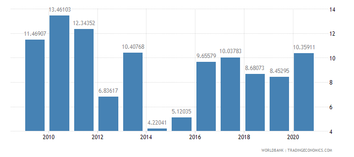 grenada debt service ppg and imf only percent of exports excluding workers remittances wb data