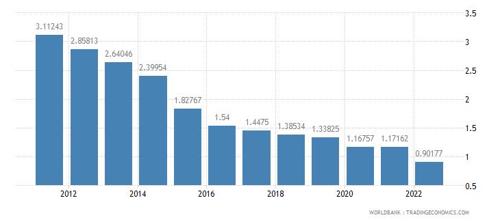 grenada deposit interest rate percent wb data