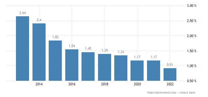 Deposit Interest Rate in Grenada