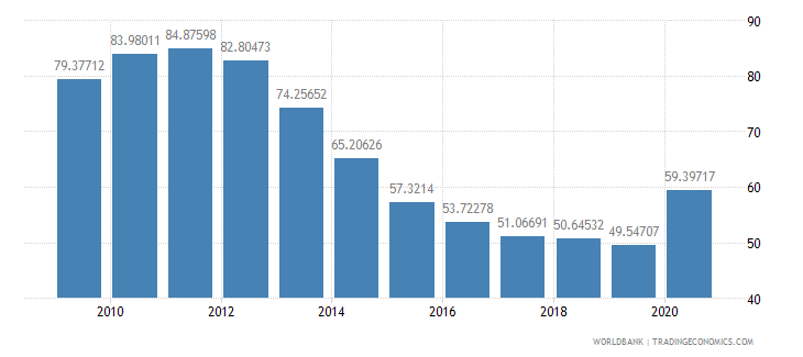 grenada domestic credit to private sector percent of gdp wb data