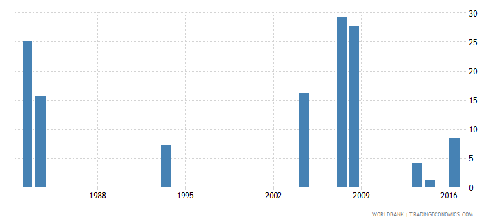 grenada drop out rate from grade 1 of lower secondary general education female percent wb data