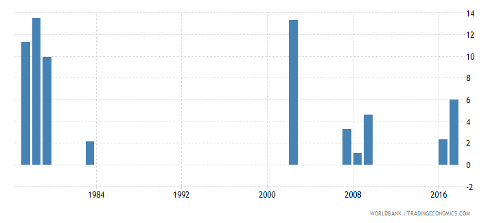 grenada drop out rate from grade 1 of primary education male percent wb data