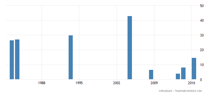 grenada drop out rate from grade 2 of lower secondary general education male percent wb data